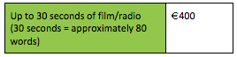 Rates for radio and film scripts in Ireland